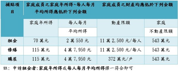 ▲新北市106年度住宅補貼家庭所得及財產標準一覽表。(圖/新北市城鄉局提供)