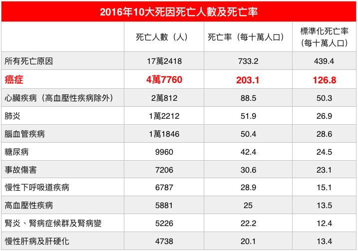 2016年10大死因死亡人數及死亡率。(圖/記者官仲凱製表)