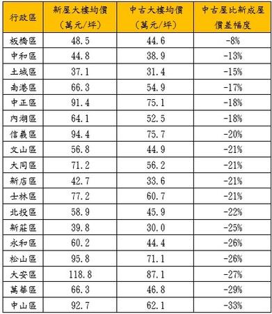 ▲近一年大台北都會區主要行政區新、舊住宅平均價差。(圖/永慶房產集團彙整)