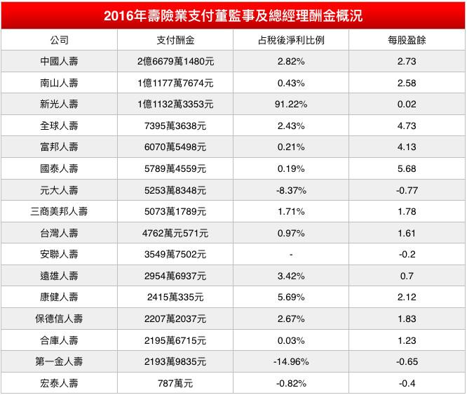 2016年壽險業支付董監事及總經理酬金概況。(圖/記者官仲凱製表)