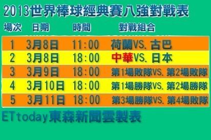 WBC,棒協,經典賽,中華隊,王建民,體育署競技組,