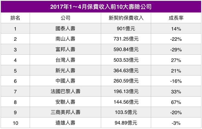 今年1~4月新契約保費10大壽險公司排名。(圖/記者官仲凱製表)