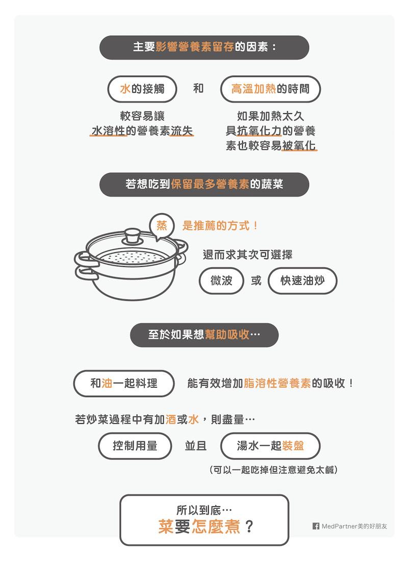 菜怎麼煮營養流失最少?專家說...。(圖/MedPartner 美的好朋友授權提供)
