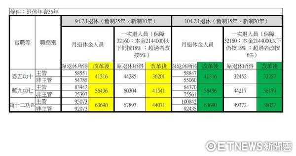▲▼年金改革前後月退休金比較。(圖/翻攝自段宜康臉書)