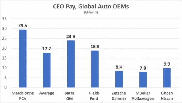 ▲一窺各大車廠CEO「薪情」 平均1人年賺5.3億好驚人