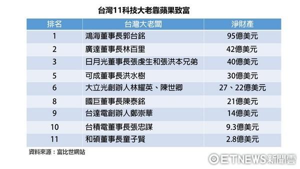 ▲▼台灣11科技大老靠蘋果致富。(表/記者紀佳妘製)