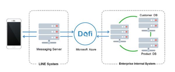 宏庭科技與微軟聯手推出Dofi 用LINE串接客群有效行銷(圖/廠商提供)