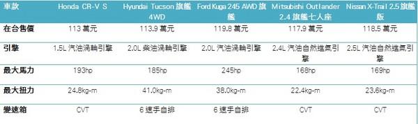 直指國產SUV龍頭的路上 全新本田CR-V還會遇到什麼對手?(圖/翻攝自Honda)