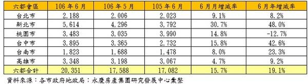 ▲六都2017年6月建物買賣移轉棟數變化。(圖/永慶房產集團提供)