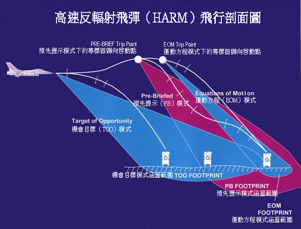 高速反輻射飛彈 (HARM) 飛行剖面圖(圖/翻攝Air Power Australia)http://www.ausairpower.net/API-AGM-88-HARM.html