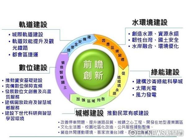 ▲前瞻基礎建設條例總整理。(圖/取自行政院網站)
