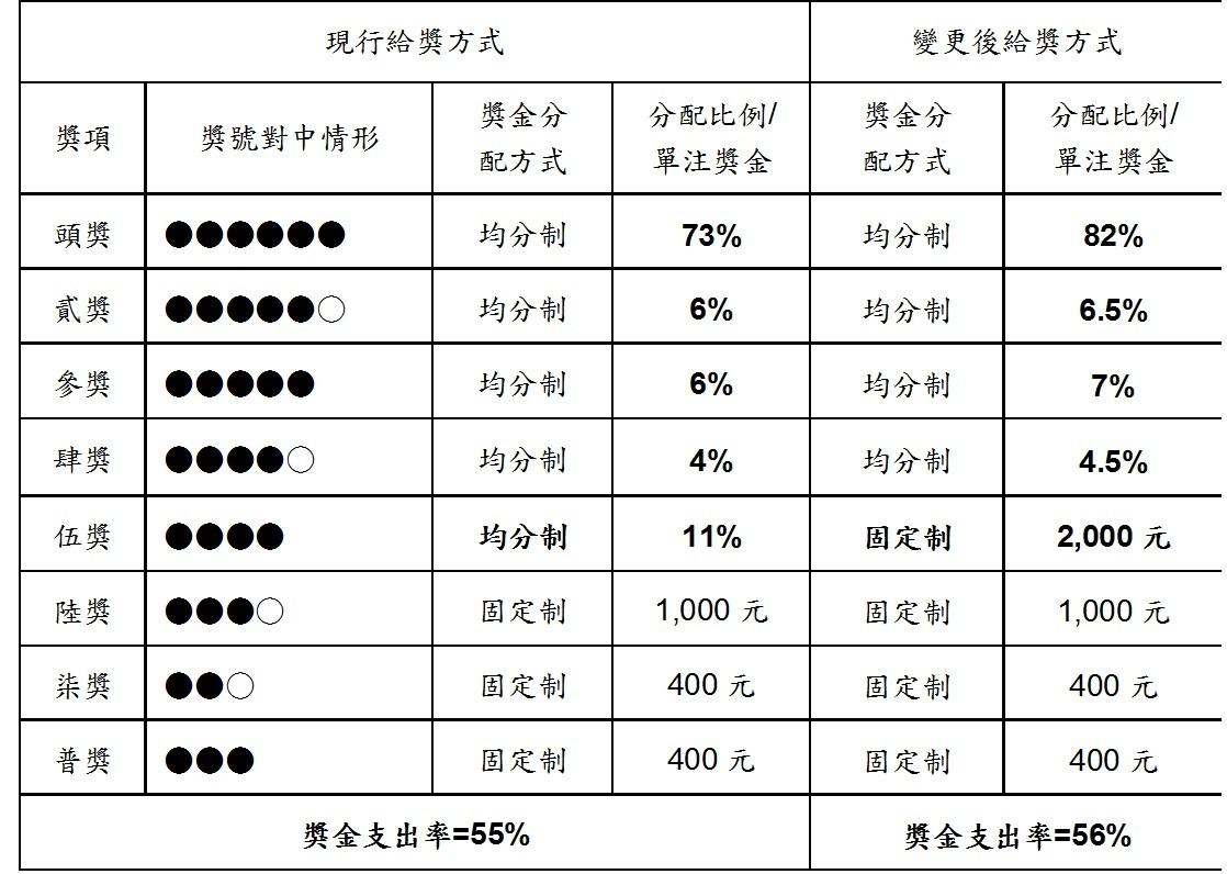 ▲▼「大樂透」獎金結構調整前後比較表。(圖/台灣彩券提供)