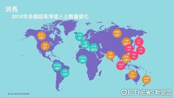 ▲▼ 2016年各國超高淨值人士數量變化。(圖/瑞普萊坊提供)