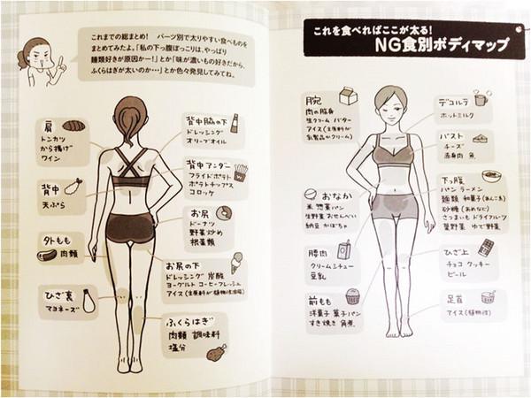 日妞瘋傳《肥胖部位圖》揭曉「胖子體質」是這樣養成(圖/翻攝自みんなのくちこみ.net)