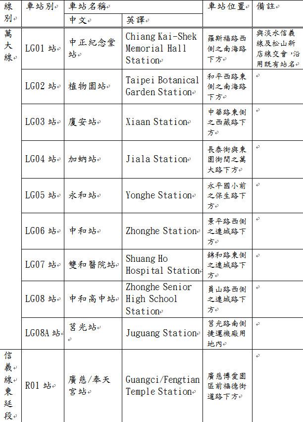 台北捷運萬大線9座車站命名公布。(圖/台北市捷運局)