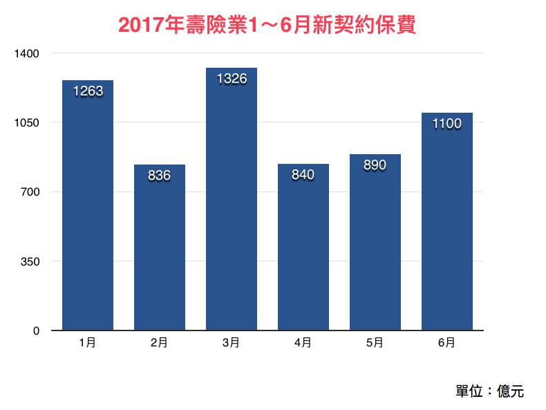 2017年壽險業1~6月新契約保費。(圖/記者官仲凱製表)