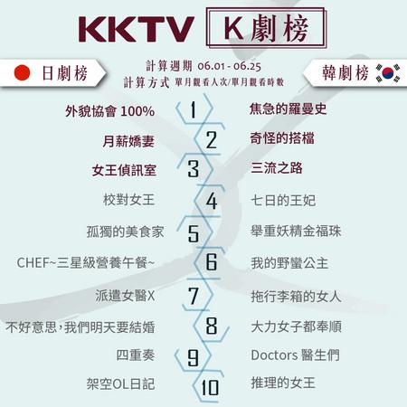 ▲KKTV 6月韓劇排行榜(圖/KKTV提供)