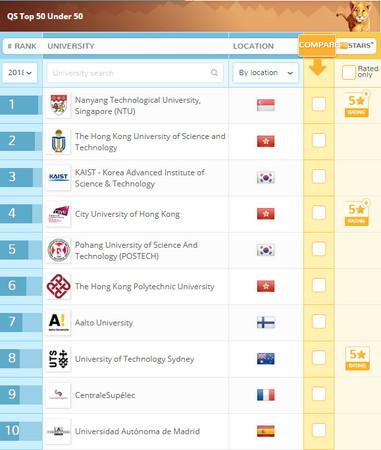 ▲▼ QS世界年輕大學排名。(圖/翻攝自QS世界大學排名官網)