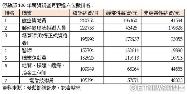 ▲勞動部106年各行業薪資調查。(圖/記者周康玉攝)