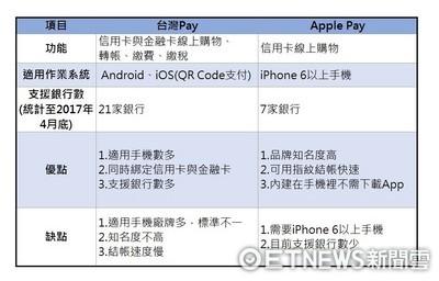 電子支付戰開打?財部領8大公股撐台灣Pay 掃描支付9月上路