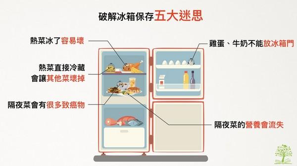 「菜熱熱放冰箱會壞掉...」冷藏隔夜菜5大迷思你中了?(圖/林世航營養師提供)