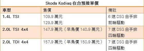 只要109.9萬元起?Skoda Kodiaq這下真的要逼其他車廠走上絕路(圖/記者游鎧丞製表)