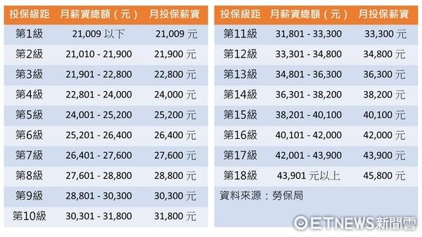 ▲▼勞工保險投保薪資分級表。(表/記者紀佳妘製)