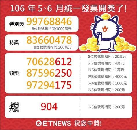 ▲5-6月統一發票中獎號碼。(圖/ETNEWS製作)。