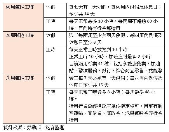▲勞動部彈性工時製表。(資料來源:勞動部,記者製表)