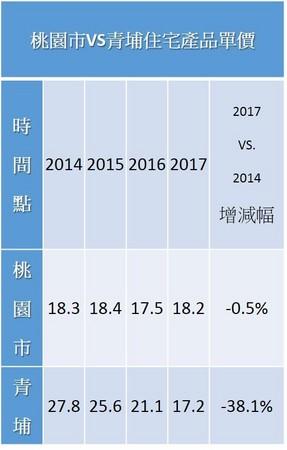 資料來源:內政部實價登錄資料,單位:萬元/坪,台灣房屋智庫製表。