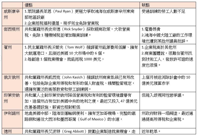 ▲鴻海董事長郭台銘投資美國七州的優劣勢。(資料來源:外電,中央社,記者整理)