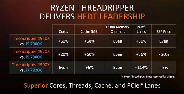 AMD Ryzen Threadripper 16核處理器8/10開賣。(圖/翻攝自官網)