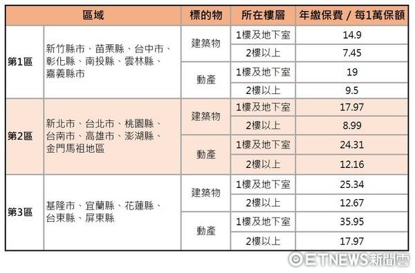 ▲▼住宅颱風洪水險費率。(圖/記者戴瑞瑤製表/資料來源為公勝保經)