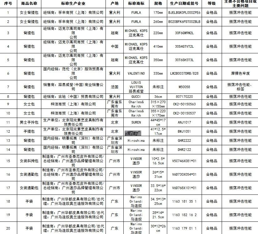 ▲北京要求LV、Gucci名牌包下架!(圖/翻攝自北京工商局官網)