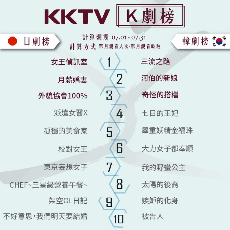▲KKTV 7月韓劇榜。(圖/KKTV提供)