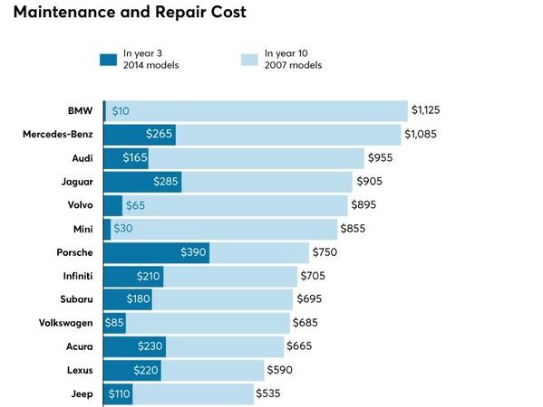 每年只要花新台幣300元養新車?美國BMW車主真幸福(圖/翻攝自Consumer Report)