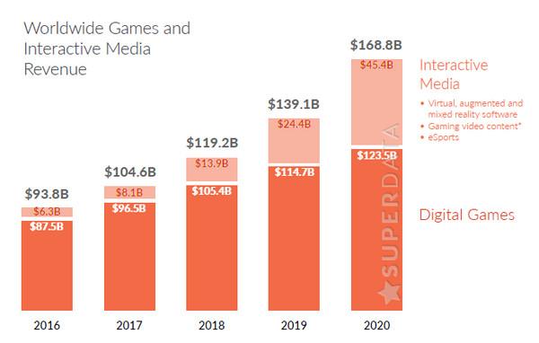 ▲SuperData:英雄聯盟仍是最賺錢的遊戲、VR後勢看漲(圖/翻攝 SuperData)
