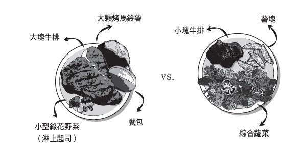 飲食6大原則示意圖(圖/業者三采文化提供)