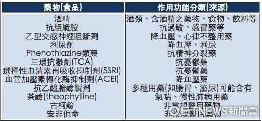 ▲▼ 可能增加中暑危險性的藥物列表。(圖/台北慈濟醫院提供)