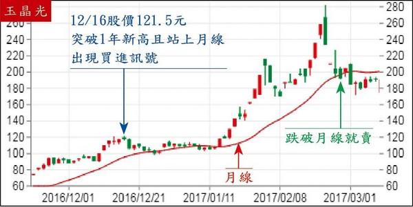 玉晶光去年12月中股價創近1年新高,又站上月線,出現買進訊號。(翻攝網路)