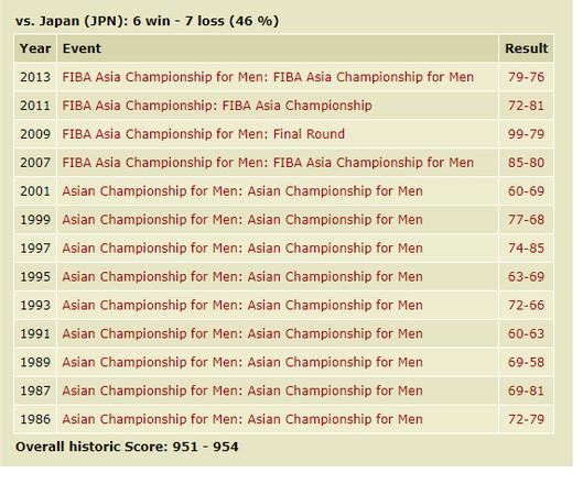 ▲中華隊近年亞錦賽對日本成績             。(圖/翻攝FIBA官網)