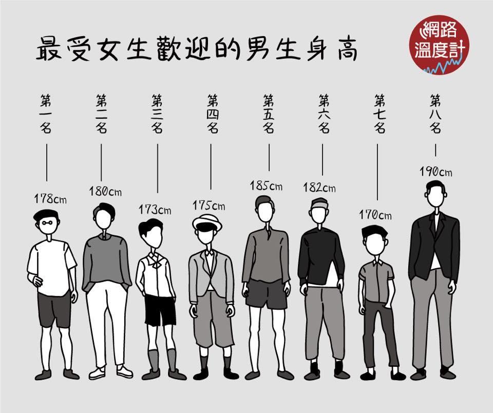 ▲男女最受歡迎身高。(圖/翻攝網路溫度計)