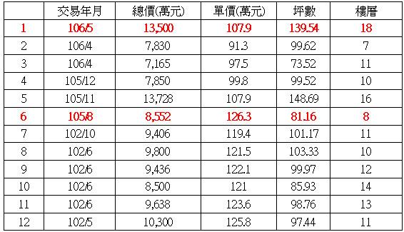 ▲▼「皇翔紫鼎」實價登錄上路至今共揭露12筆成交。(圖/台灣房屋彙整)