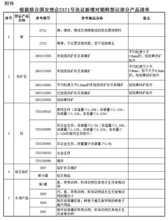▲ 中国宣布跟进制裁北韩,15日起全面禁止自北韩进口煤、铁、铁矿石、铅、铅矿石、海产。(图/翻摄自腾讯新闻)