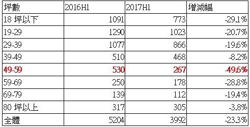 ▲▼台北市成交坪數分布概況。(圖/住商機構企劃研究室彙整)