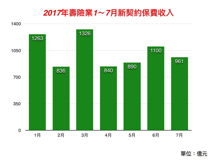 2017年壽險業1~7月新契約保費收入。(圖/記者官仲凱製表)