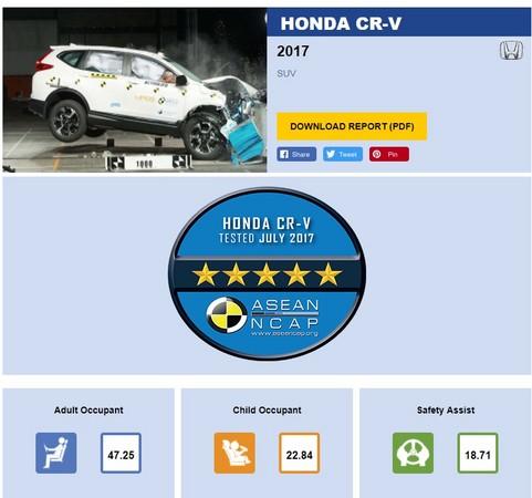 五顆星東南亞首撞 Honda CR-V撞擊測試榮獲滿分評價(圖/翻攝自ASEAN NCAP)