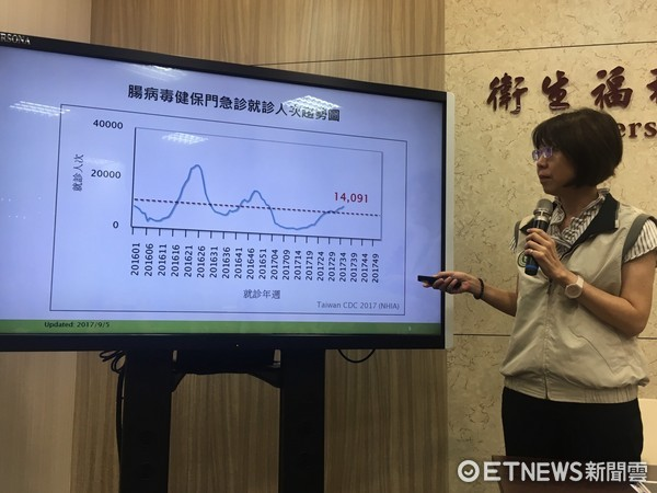 ▲▼ 疾管署疫情中心主任劉定萍說明腸病毒疫情已經連續4周上升 。(圖/記者洪巧藍攝)
