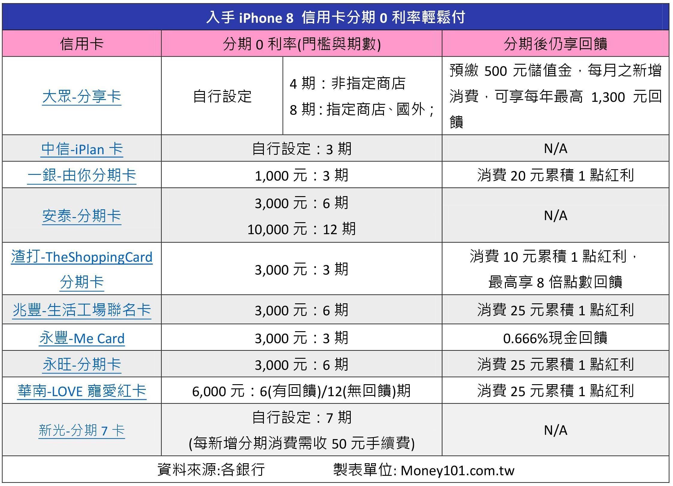▲▼入手iPhone 8 信用卡分期0利率輕鬆付。(圖/Money101.com.tw提供)
