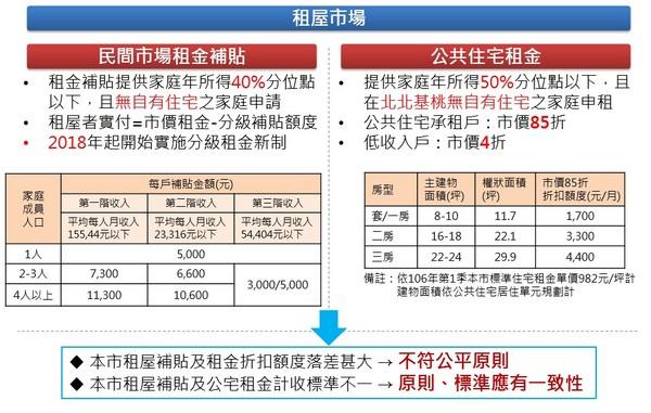 ▲▼台北市租金補貼政策。(圖/北市府都發局提供。)